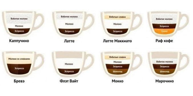 різноманіття кавових напоїв